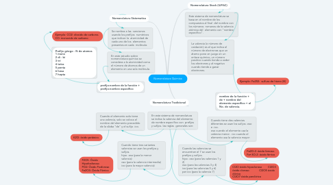 Mind Map: Nomenclatura Quimica