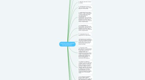 Mind Map: AÇÃO DE CONSIGNAÇÃO EM PAGAMENTO -