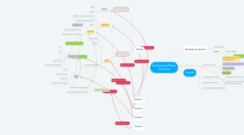 Mind Map: Gerencia da Planta (Produto)