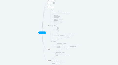 Mind Map: Companies to look up investors and acquire