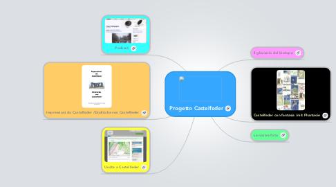 Mind Map: Progetto Castelfeder