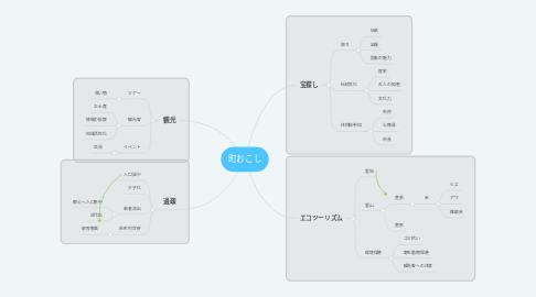 Mind Map: 町おこし