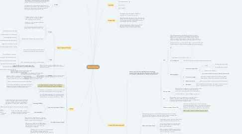 Mind Map: Macro-economy