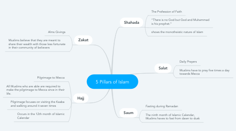 Mind Map: 5 Pillars of Islam