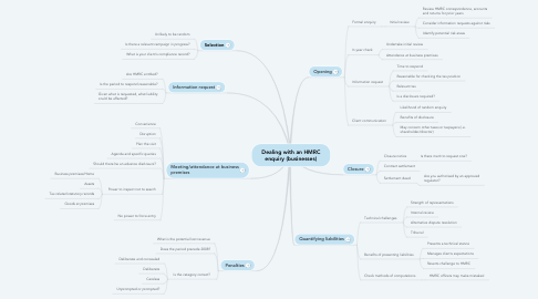 Mind Map: Dealing with an HMRC enquiry (businesses)