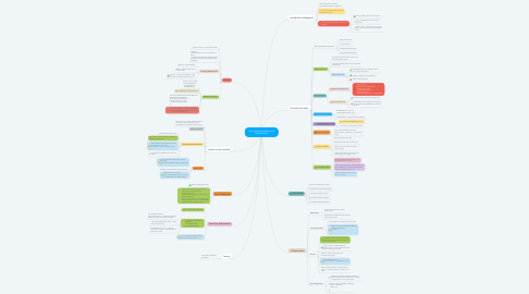 Mind Map: User Authentication and Authorization