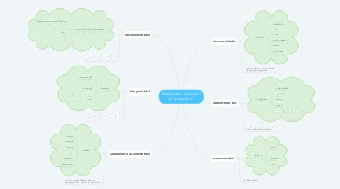 Mind Map: Tekstsoorten, tekstdoelen en tekstvormen
