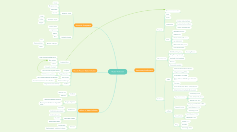 Mind Map: Water Pollution