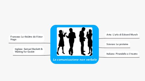 Mind Map: La comunicazione non verbale