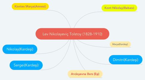 Mind Map: Lev Nikolayeviç Tolstoy (1828-1910)