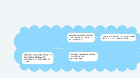 Mind Map: INFANZIA