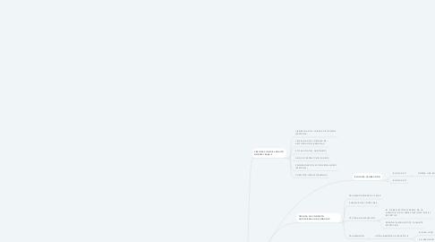 Mind Map: TECNICA DE INSPECCION POT UT