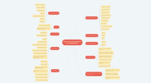 Mind Map: Infecciones relacionadas a los catéteres EV.