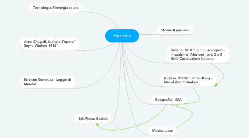 Mind Map: Razzismo