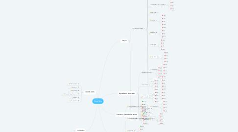 Mind Map: Guia Vale