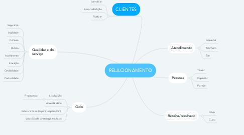 Mind Map: RELACIONAMENTO