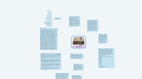 Mind Map: Radiofonia
