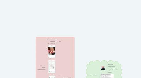 Mind Map: Instagram Marketing