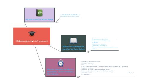Mind Map: Metodo general del proceso