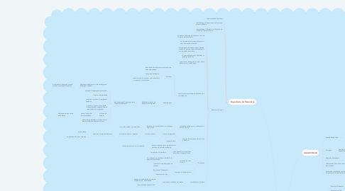 Mind Map: Barreiras de Acessibilidade Web em  Dispositivos Móveis