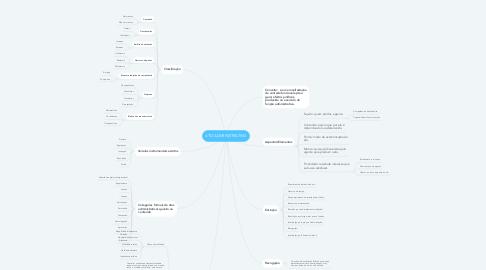 Mind Map: ATO ADMINISTRATIVO
