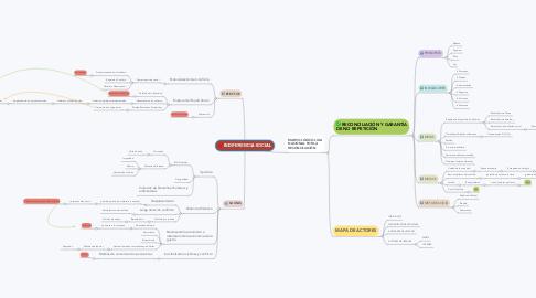 Mind Map: INDIFERENCIA SOCIAL
