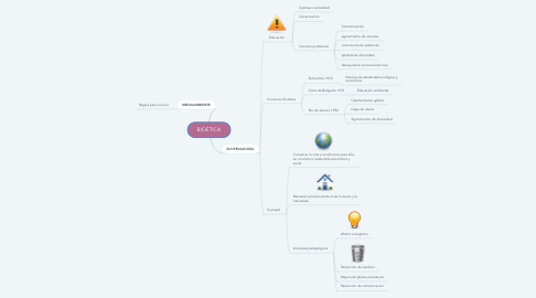 Mind Map: BIOÉTICA
