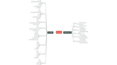 Mind Map: Cash Flow