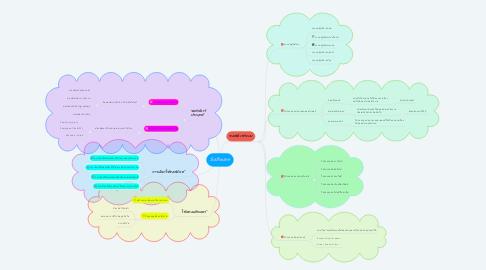 Mind Map: Solfware