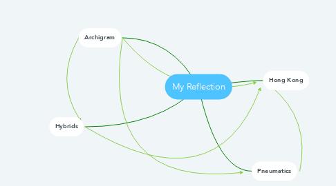 Mind Map: My Reflection
