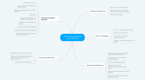 Mind Map: Thématiques abordées par le GPU ITS