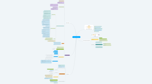 Mind Map: Request and Response