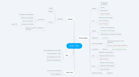 Mind Map: Boek: 1984