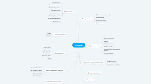Mind Map: Массаж
