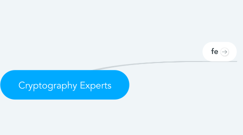 Mind Map: Cryptography Experts