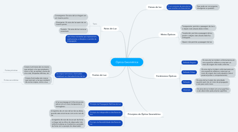 Mind Map: Óptica Geométrica