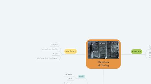 Mind Map: Macchina di Turing