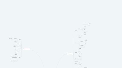 Mind Map: DISPOSITIVOS DE LA COMPUTADORA