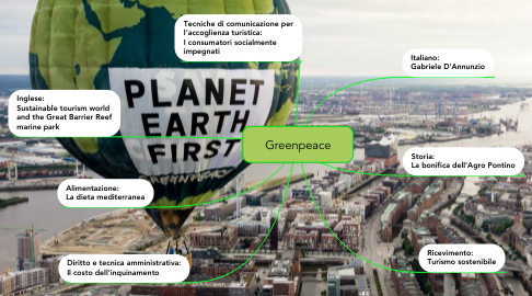 Mind Map: Greenpeace