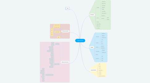 Mind Map: Dispositivos