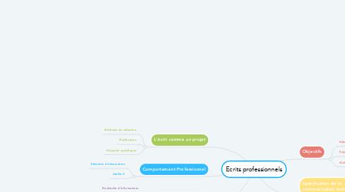 Mind Map: Ecrits professionnels
