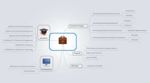 Mind Map: My Cloud Eportfolio
