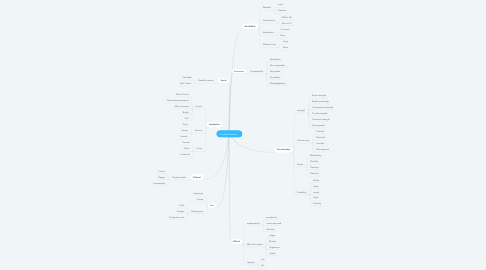 Mind Map: Matieral Selection
