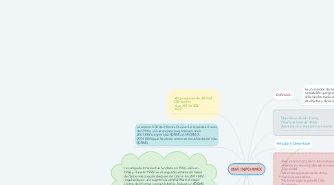 Mind Map: IBM INFORMIX