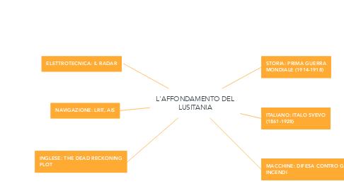 Mind Map: L'AFFONDAMENTO DEL LUSITANIA