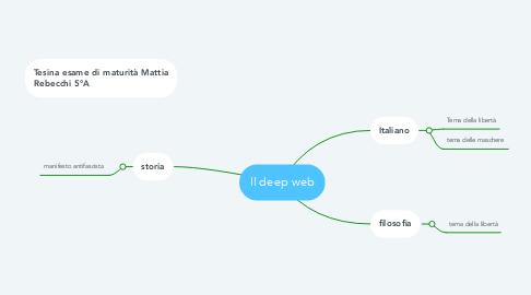 Mind Map: Il deep web