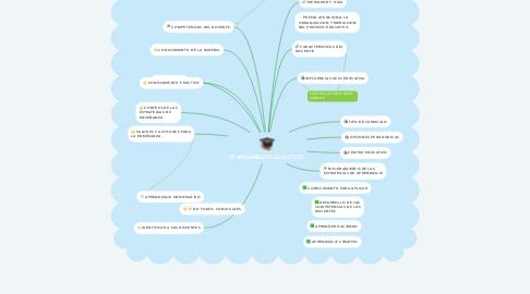 Mind Map: PLANEAMIENTO DIDACTICO