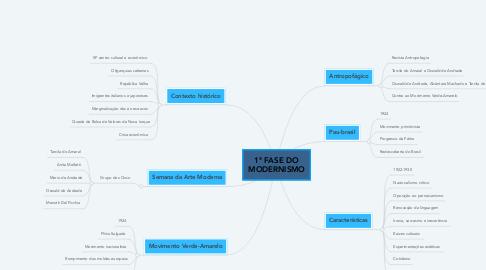 Mind Map: 1ª FASE DO MODERNISMO