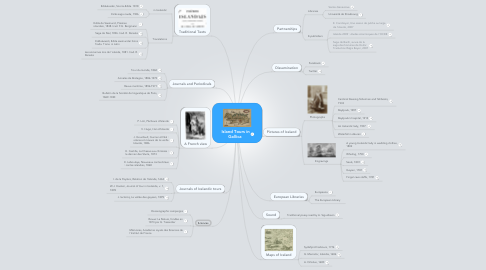 Mind Map: Island Tours in Gallica