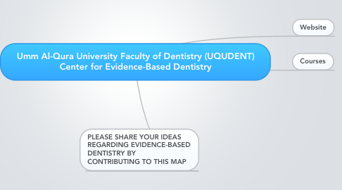 Mind Map: Umm Al-Qura University Faculty of Dentistry (UQUDENT) Center for Evidence-Based Dentistry